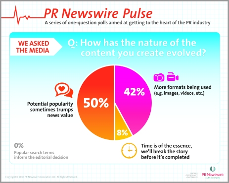 PR Newswire Pulse - How Media Content is Changing
