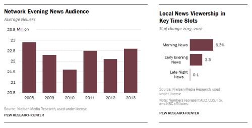 Pew Research Center's findings on the state of network and local news