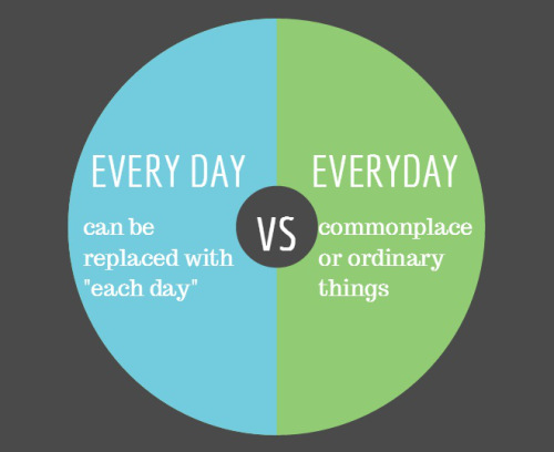 Grammar Hammer: All Day Every Day or Everyday? | Beyond ...