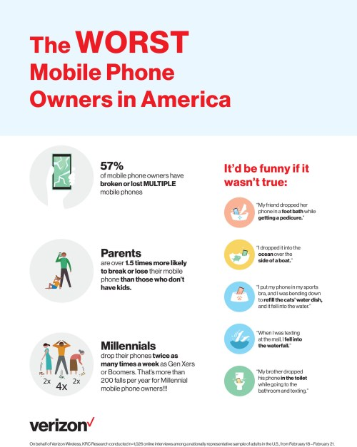 Verizon Worst Phone Owners in America Infographic
