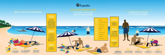 expedia.com nude sunbathing report