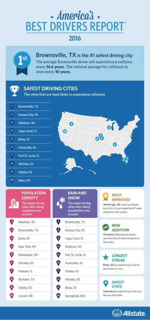 Allstate Top 10 Safest Driving Cities in America
