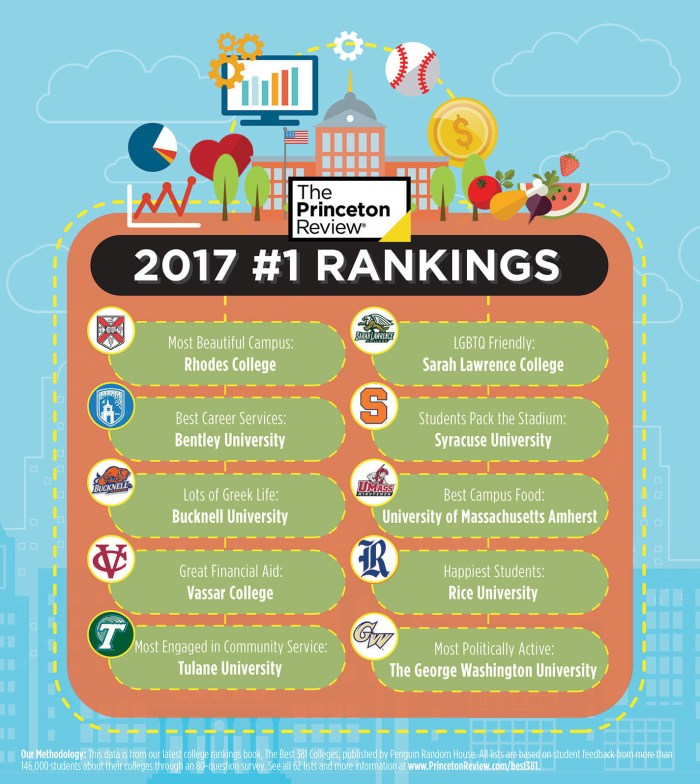 Penguin Random House Rankings Infographic