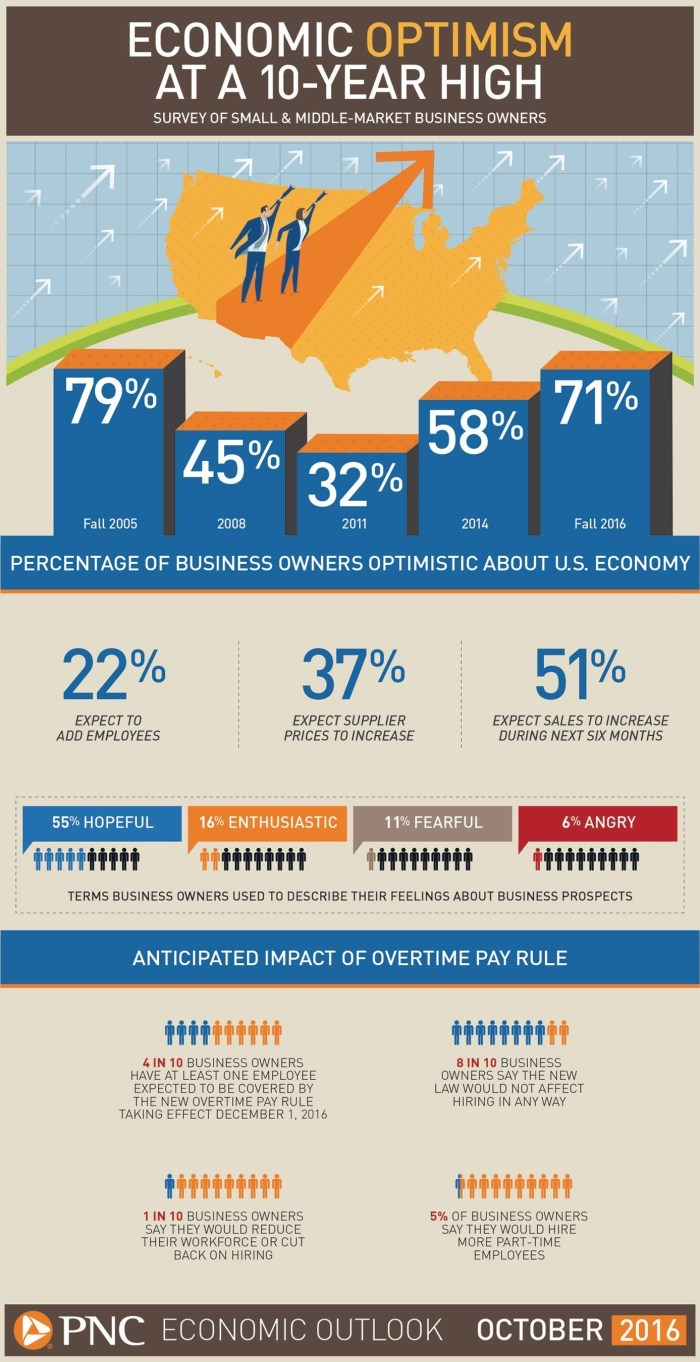 PNC Economic Outlook Infographic