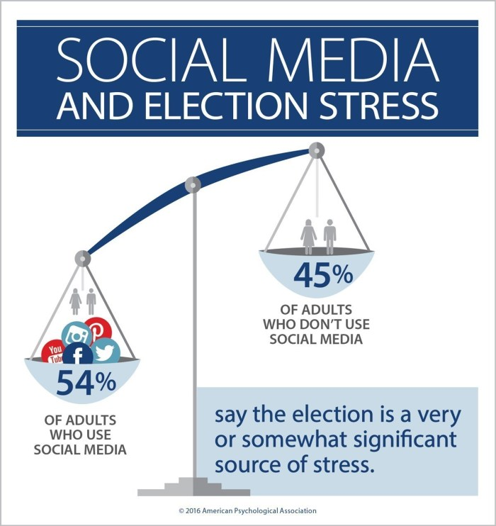 Social Media Stress Infographic