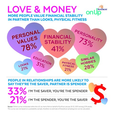 SunTrust: Financial Stability is a Top Trait Americans Consider Important in a Partner
