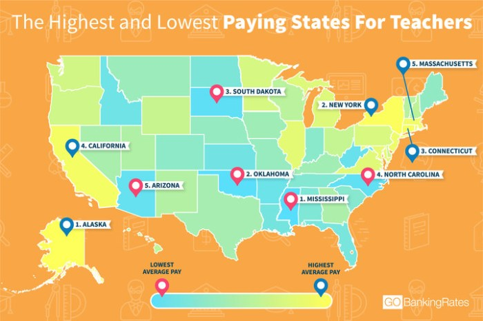 Teacher Salaries By State