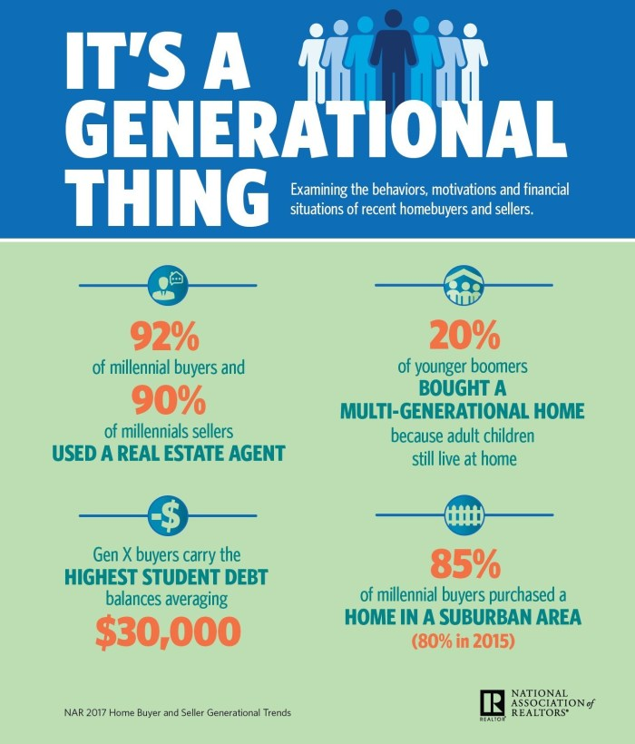 The National Association of Realtors 2017 Generational Trends survey