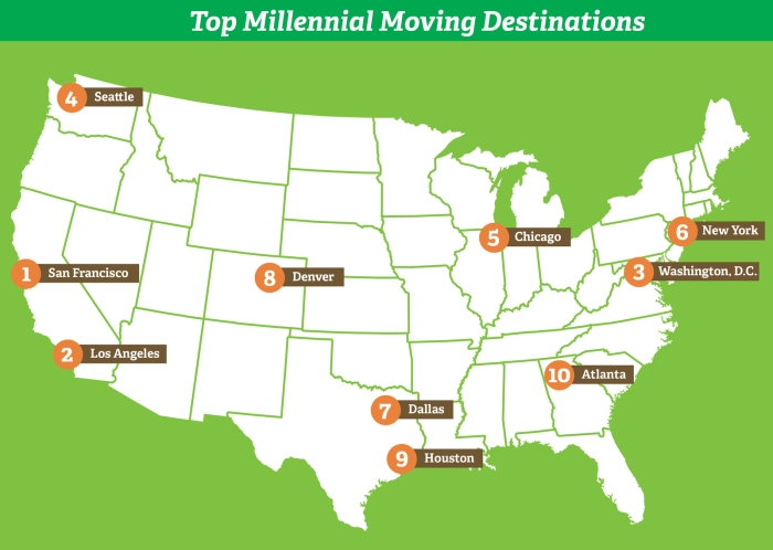 Top 10 millennial moving destinations