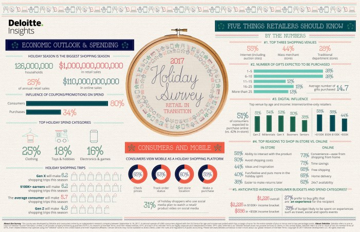 Deloitte Study: Happy Holidays on the Way, Without the Ribbons and Bows