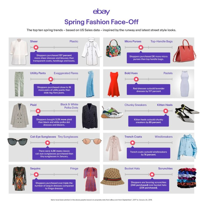 eBay Fashion Report Spring 2018