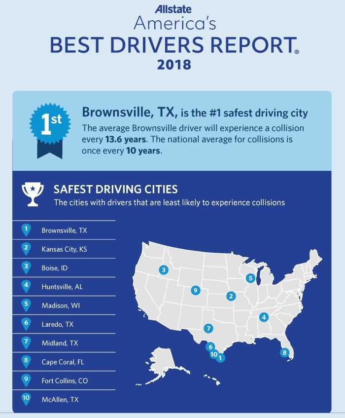 Allstate America's Best Drivers Report 2018: Brownsville, TX is #1 safest driving city