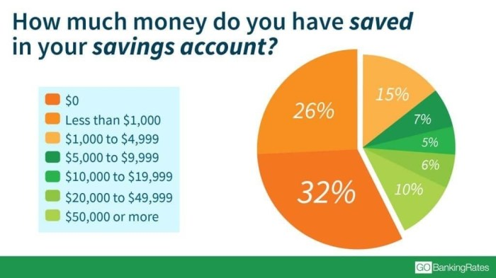 GOBankingRates.com Savings Survey: How much money do you have saved in your savings account?