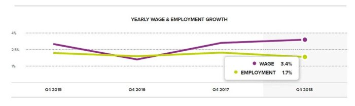 ADP - Yearly Wage Employment Growth