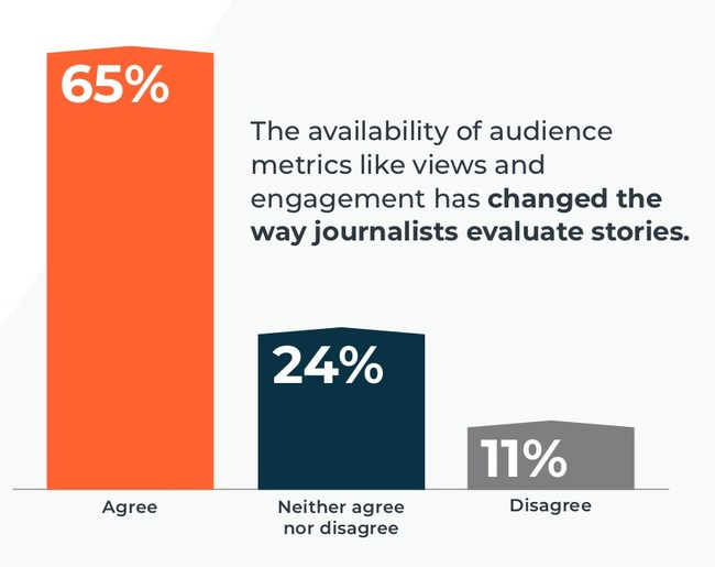 Chart from Cision 2019 State of the Media: The availability of audience metrics like views and engagement has changed the way journalists evaluate stories.