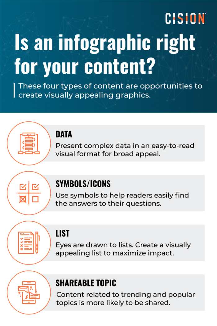 Is an infographic right for your content? These four types of content are opportunities to create visually appealing graphics. Data; Symbols/Icons; List; Shareable Topic