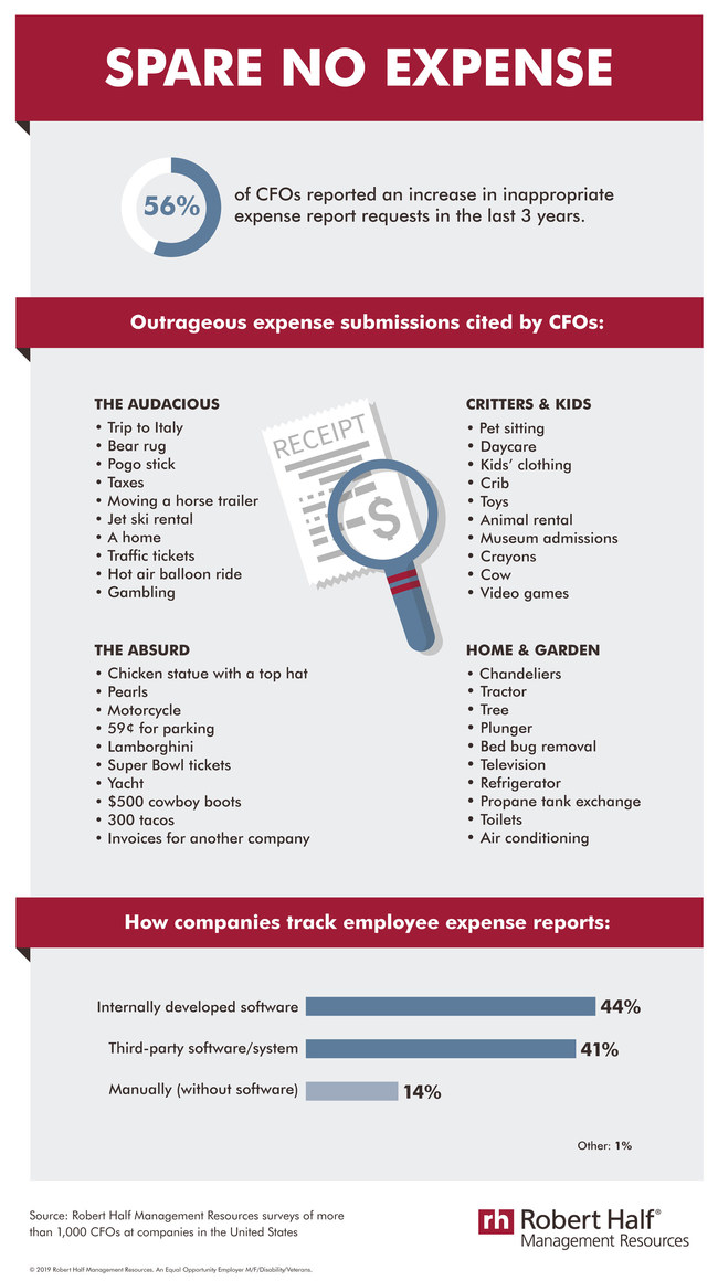 Robert Half Management Resources: Spare No Expense - expense reports infographic