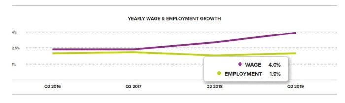 ADP Yearly Wage Growth Report chart