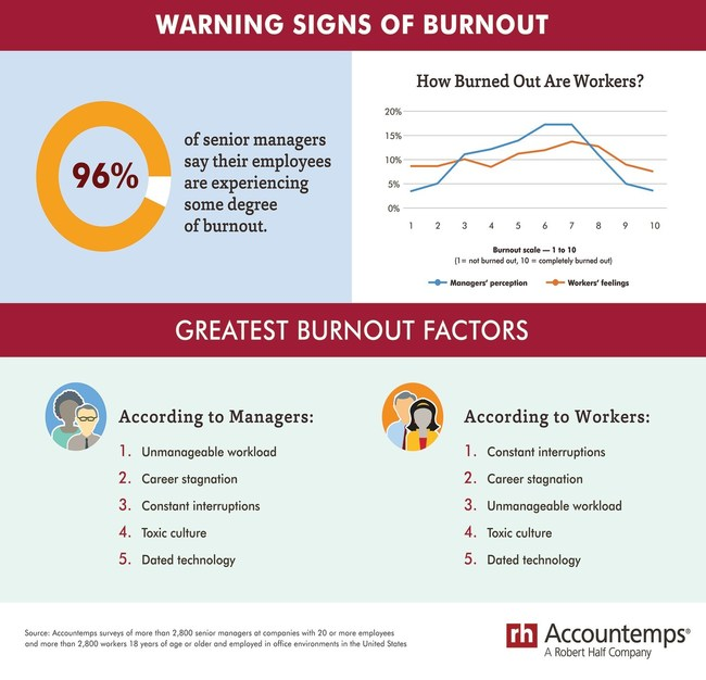 Accountemps Burnout Trends Infographic