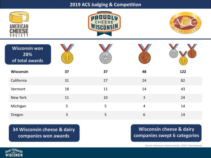 2019 American Cheese Society Judging and Competition medal counts chart