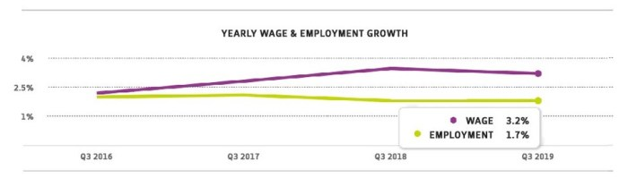 ADP Wage and Employment Growth Infographic