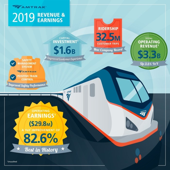 Amtrak 2019 Revenue and Earnings Infographic