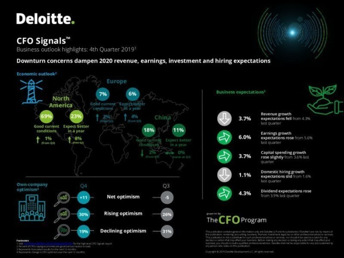 Deloitte - Downturn Concerns Infographic