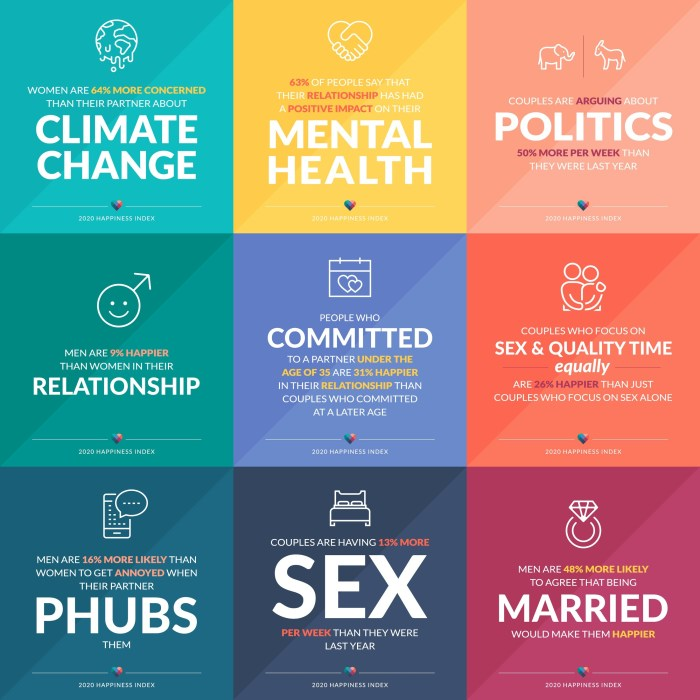 On PR Newswire - Feb 14 2020 - eharmony 2020 Happiness Index Infographic