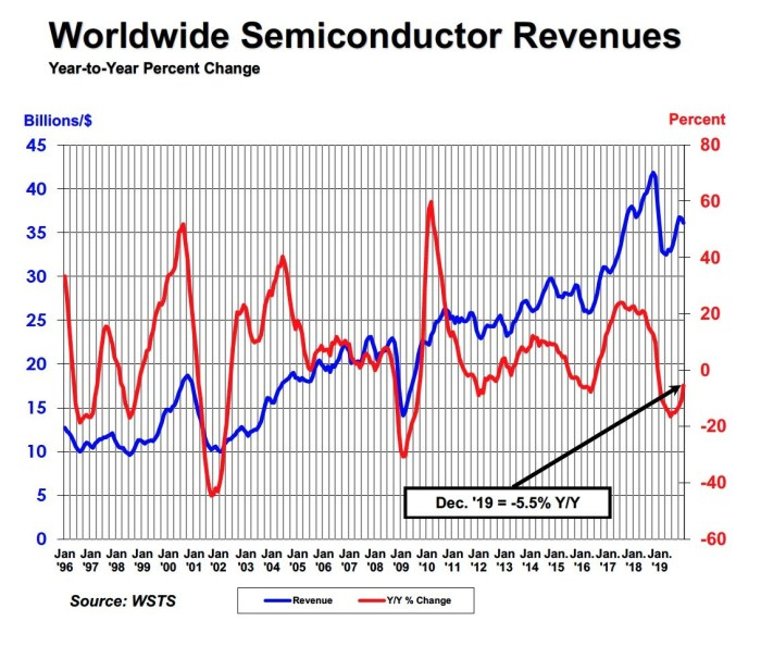 On PR Newswire - 2/7/20 - Worldwide Semiconductor Revenues graphic