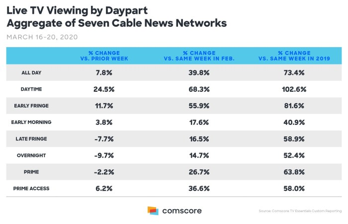 Comscore TV Viewing by Daypart infographic