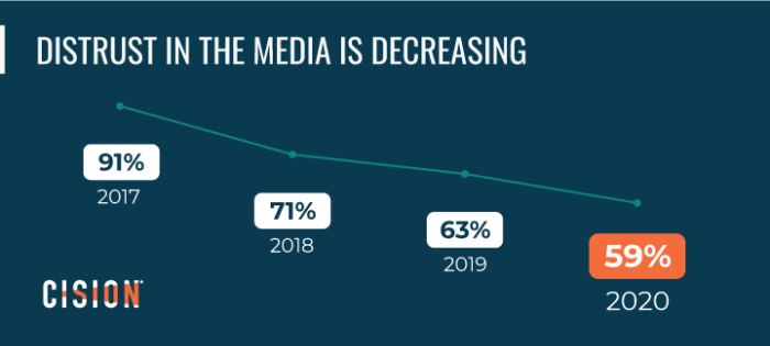 Cision State of the Media 2020 - Distrust in the Media graphic