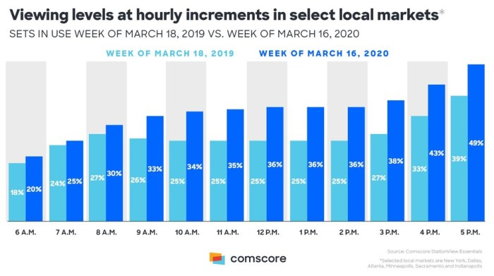 On PR Newswire - April 3 2020 - Comscore Hourly TV viewing levels infographic