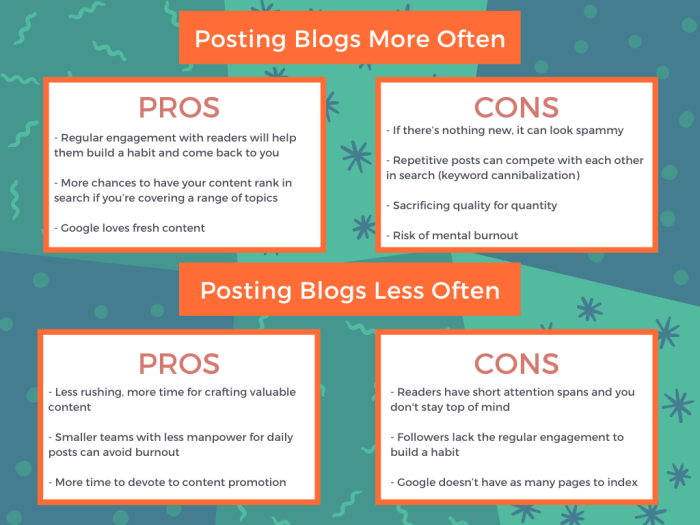 Blog Quantity - Pros and Cons infographic